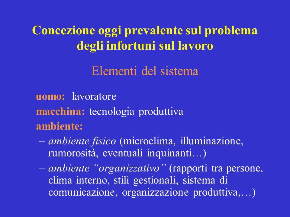 Elementi del sistema uomo: lavoratore macchina: tecnologia produttiva ambiente: –ambiente fisico (microclima, illuminazione, rumorosità, eventuali inq