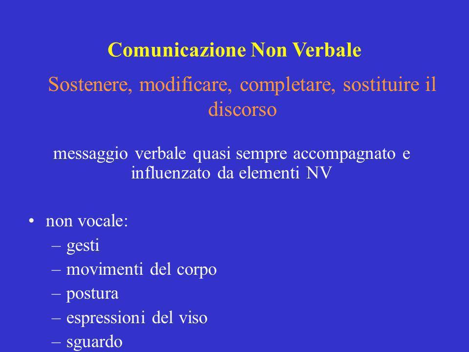 messaggio verbale quasi sempre accompagnato e influenzato da elementi NV non vocale: –gesti –movimenti del corpo –postura –espressioni del viso –sguar