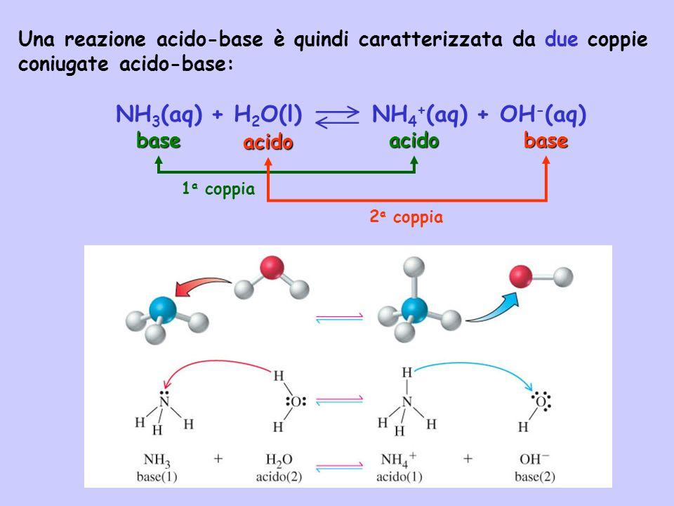 NH 3 (aq) + H 2 O(l) NH 4 + (aq) + OH - (aq) Una reazione acido-base è quindi caratterizzata da due coppie coniugate acido-base: acido baseacidobase 1