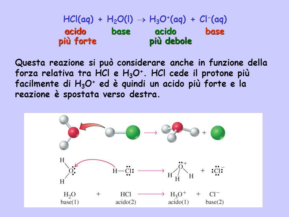 HCl(aq) + H 2 O(l) H 3 O + (aq) + Cl - (aq) acidobaseacidobase Questa reazione si può considerare anche in funzione della forza relativa tra HCl e H 3