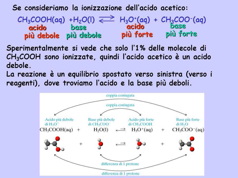 Se consideriamo la ionizzazione dellacido acetico: CH 3 COOH(aq) +H 2 O(l) H 3 O + (aq) + CH 3 COO - (aq) Sperimentalmente si vede che solo l1% delle
