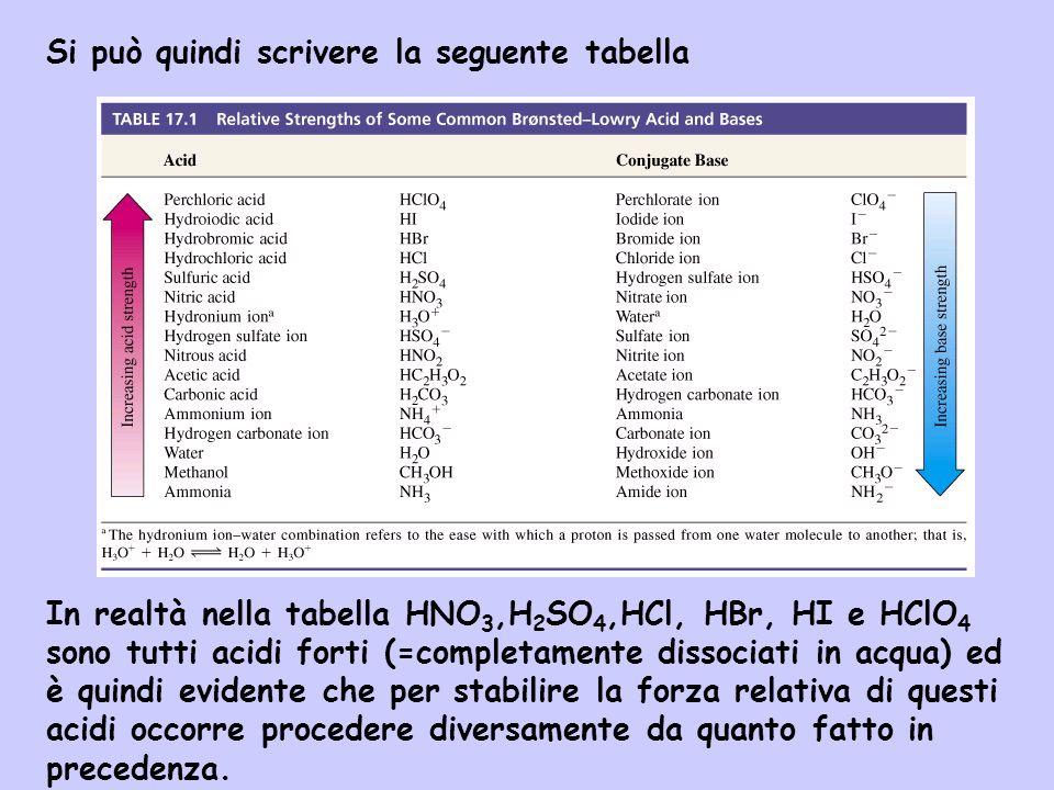 Si può quindi scrivere la seguente tabella In realtà nella tabella HNO 3,H 2 SO 4,HCl, HBr, HI e HClO 4 sono tutti acidi forti (=completamente dissoci