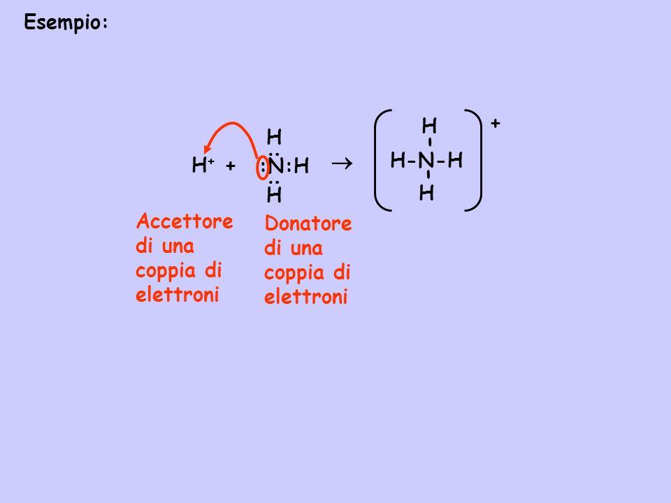 Esempio: Accettore di una coppia di elettroni :N:H H H : : H + + H-N-H H H - - + Donatore di una coppia di elettroni