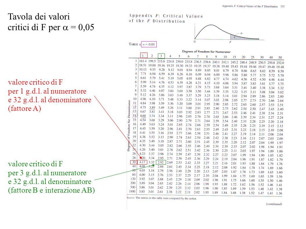 Tavola dei valori critici di F per = 0,05 valore critico di F per 1 g.d.l. al numeratore e 32 g.d.l. al denominatore (fattore A) valore critico di F p