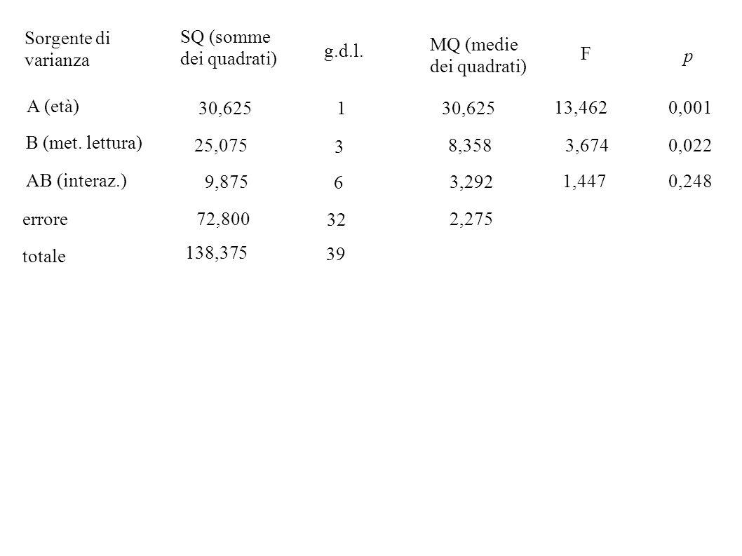 Sorgente di varianza SQ (somme dei quadrati) g.d.l. MQ (medie dei quadrati) B (met. lettura) A (età) totale 25,075 F AB (interaz.) errore 30,625 9,875