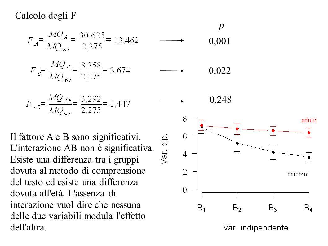 Calcolo degli F p 0,022 0,001 0,248 Il fattore A e B sono significativi. L'interazione AB non è significativa. Esiste una differenza tra i gruppi dovu