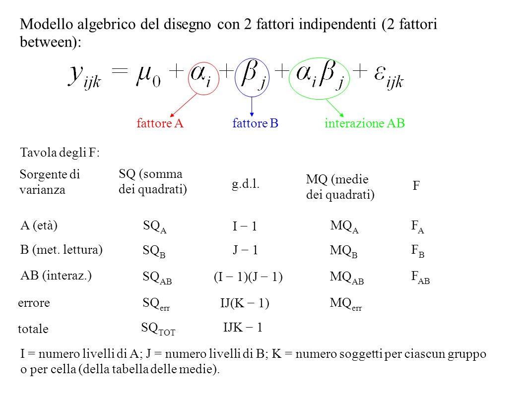 Modello algebrico del disegno con 2 fattori indipendenti (2 fattori between): fattore Afattore Binterazione AB Sorgente di varianza SQ (somma dei quad