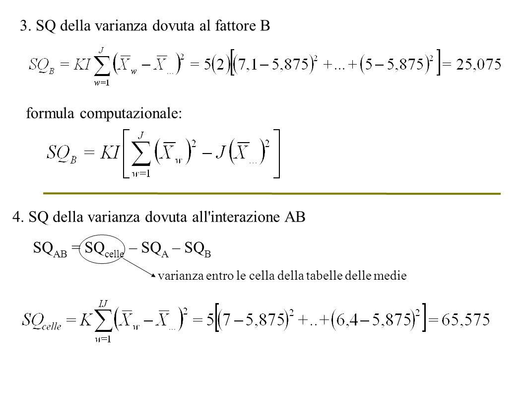 4. SQ della varianza dovuta all'interazione AB SQ AB = SQ celle – SQ A – SQ B varianza entro le cella della tabelle delle medie 3. SQ della varianza d