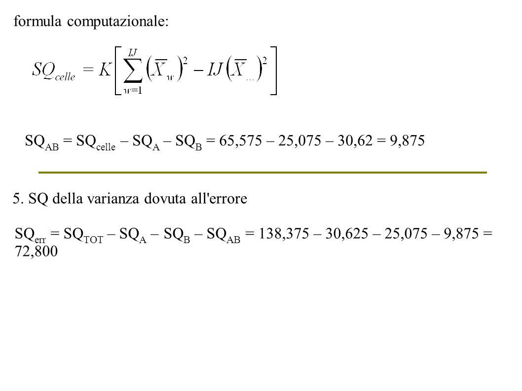 SQ AB = SQ celle – SQ A – SQ B = 65,575 – 25,075 – 30,62 = 9,875 SQ err = SQ TOT – SQ A – SQ B – SQ AB = 138,375 – 30,625 – 25,075 – 9,875 = 72,800 5.