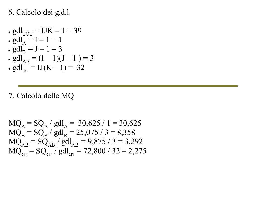 6. Calcolo dei g.d.l. gdl TOT = IJK – 1 = 39 gdl A = I – 1 = 1 gdl B = J – 1 = 3 gdl AB = (I – 1)(J – 1 ) = 3 gdl err = IJ(K – 1) = 32 7. Calcolo dell