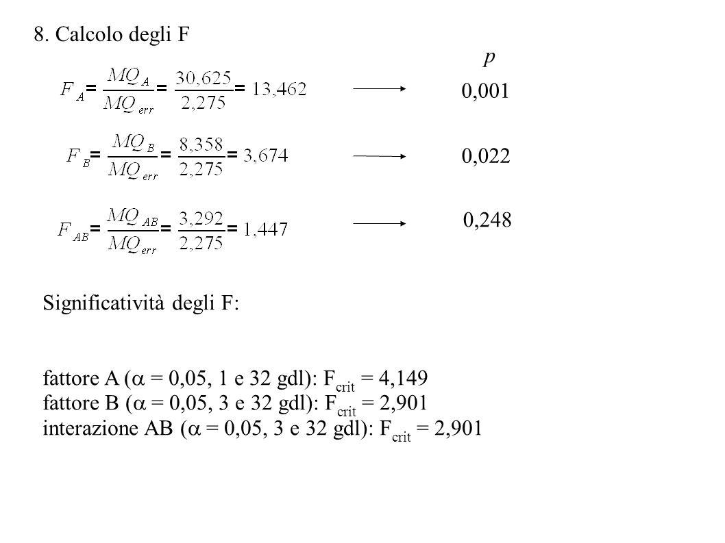 8. Calcolo degli F Significatività degli F: fattore A ( = 0,05, 1 e 32 gdl): F crit = 4,149 fattore B ( = 0,05, 3 e 32 gdl): F crit = 2,901 interazion