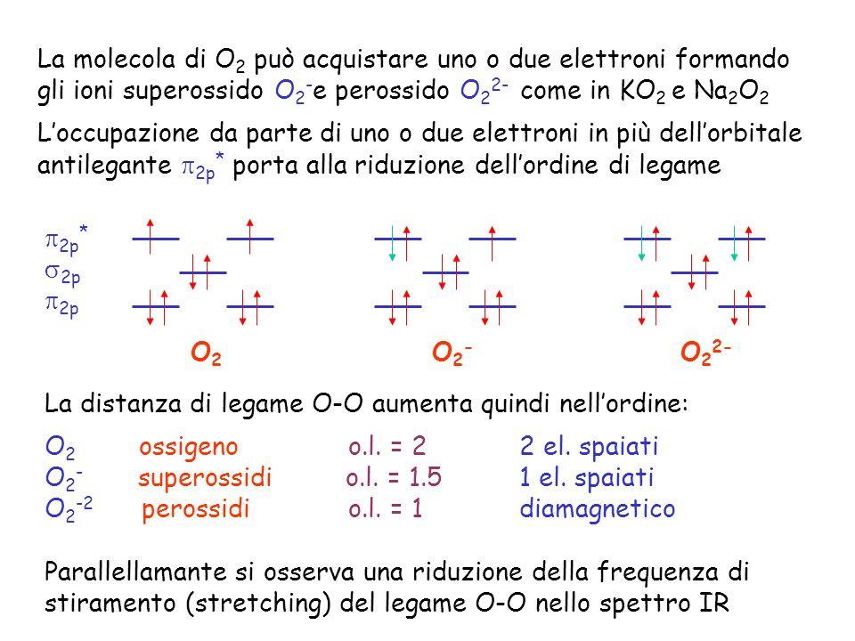 2p * 2p O 2 O 2 - O 2 2- La molecola di O 2 può acquistare uno o due elettroni formando gli ioni superossido O 2 - e perossido O 2 2- come in KO 2 e Na 2 O 2 Loccupazione da parte di uno o due elettroni in più dellorbitale antilegante 2p * porta alla riduzione dellordine di legame La distanza di legame O-O aumenta quindi nellordine: O 2 ossigeno o.l.
