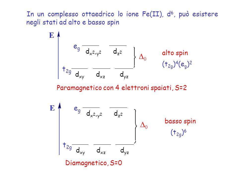 In un complesso ottaedrico lo ione Fe(II), d 6, può esistere negli stati ad alto e basso spin 0 E d x 2 -y 2 dz2dz2 d xz d xy d yz t 2g egeg basso spin (t 2g ) 6 0 E d x 2 -y 2 dz2dz2 d xz d xy d yz t 2g egeg alto spin (t 2g ) 4 (e g ) 2 Paramagnetico con 4 elettroni spaiati, S=2 Diamagnetico, S=0