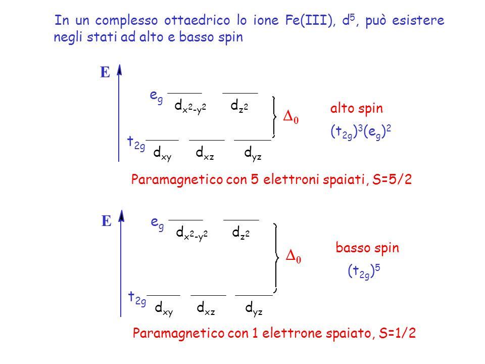 In un complesso ottaedrico lo ione Fe(III), d 5, può esistere negli stati ad alto e basso spin 0 E d x 2 -y 2 dz2dz2 d xz d xy d yz t 2g egeg basso spin (t 2g ) 5 0 E d x 2 -y 2 dz2dz2 d xz d xy d yz t 2g egeg alto spin (t 2g ) 3 (e g ) 2 Paramagnetico con 5 elettroni spaiati, S=5/2 Paramagnetico con 1 elettrone spaiato, S=1/2