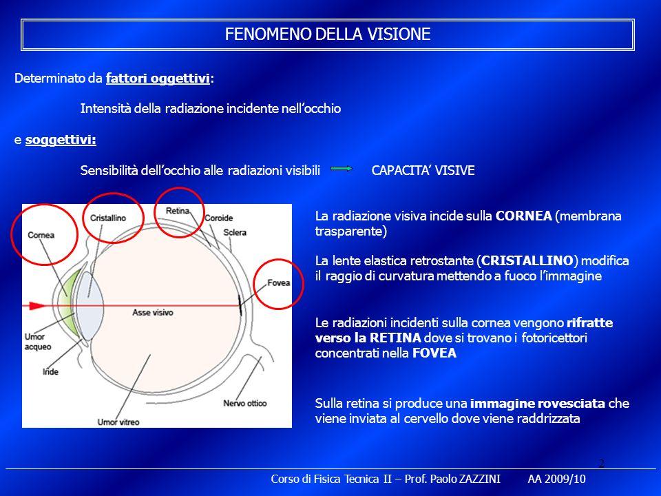 3 I BASTONCELLI (120 x 10 6 ) più numerosi e più sensibili Responsabili della visione notturna (SCOTOPICA) caratterizzata da valori molto bassi dellenergia luminosa I CONI (6 x 10 6 ) molto meno numerosi e meno sensibili Responsabili della visione diurna (FOTOPICA) caratterizzata da valori molto più elevati dellenergia luminosa La percezione dei colori è possibile solo con la visione FOTOPICA La ricezione dellimmagine da parte di coni e bastoncelli avviene per scomposizione chimica in conseguenza della quale impulsi nervosi vengono inviati al cervello I centri encefalici preposti decodificano il messaggio ricevuto interpretandolo e raddrizzando limmagine I CONI sono di tre tipi: ROSSI, VERDI, BLUE detti colori primari fondamentali Ciascuna tipologia contiene fotopigmenti sensibili a diverse lunghezze donda I fotoricettori sono CONI e BASTONCELLI, 126 x 10 6 cellule nervose sensibili alla luce Corso di Fisica Tecnica II – Prof.