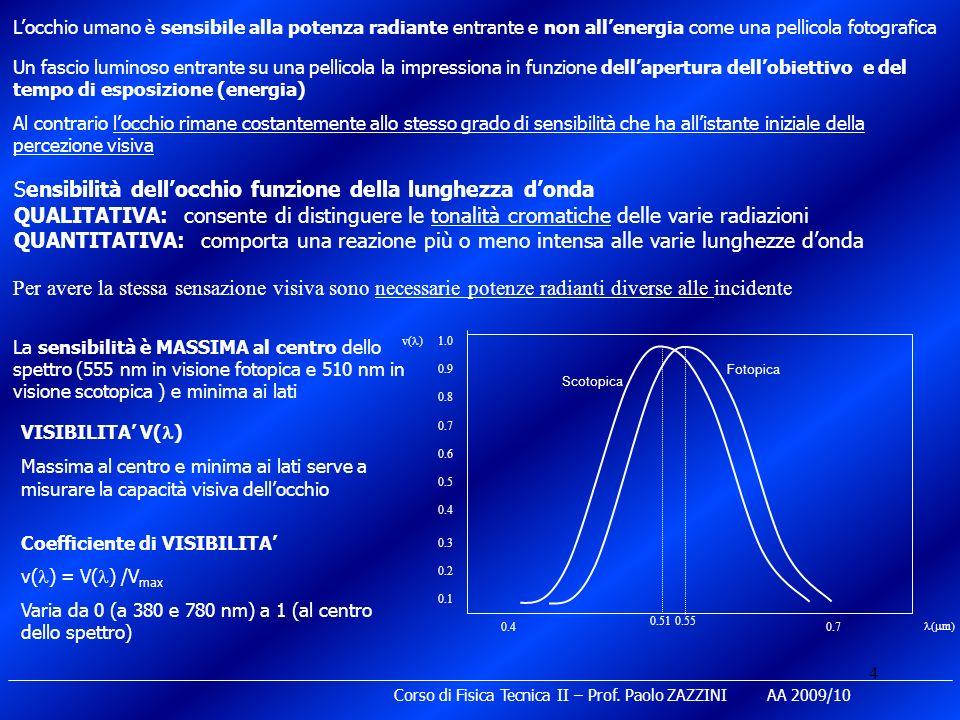 5 Corso di Fisica Tecnica II – Prof.
