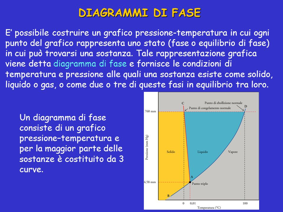 DIAGRAMMI DI FASE E possibile costruire un grafico pressione-temperatura in cui ogni punto del grafico rappresenta uno stato (fase o equilibrio di fas