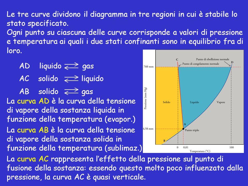 Le tre curve dividono il diagramma in tre regioni in cui è stabile lo stato specificato. Ogni punto su ciascuna delle curve corrisponde a valori di pr