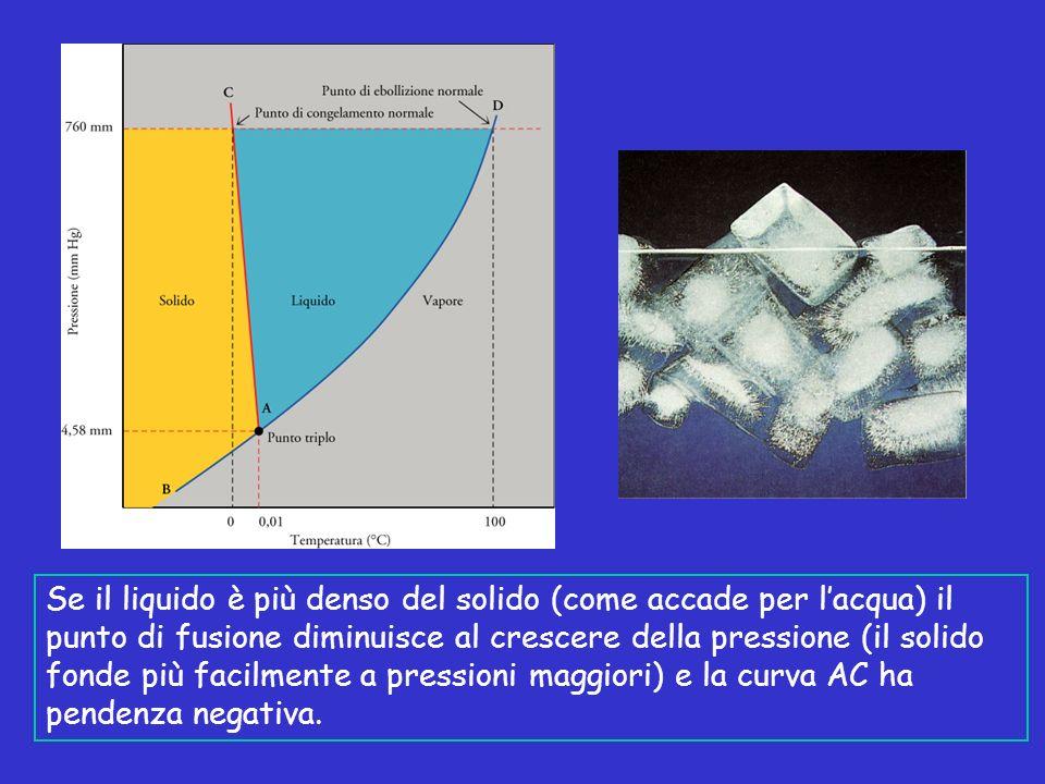 Se il liquido è più denso del solido (come accade per lacqua) il punto di fusione diminuisce al crescere della pressione (il solido fonde più facilmen