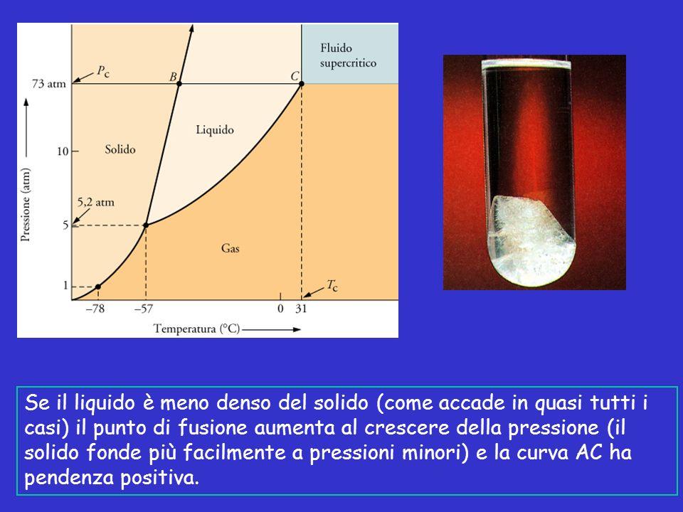 Se il liquido è meno denso del solido (come accade in quasi tutti i casi) il punto di fusione aumenta al crescere della pressione (il solido fonde più