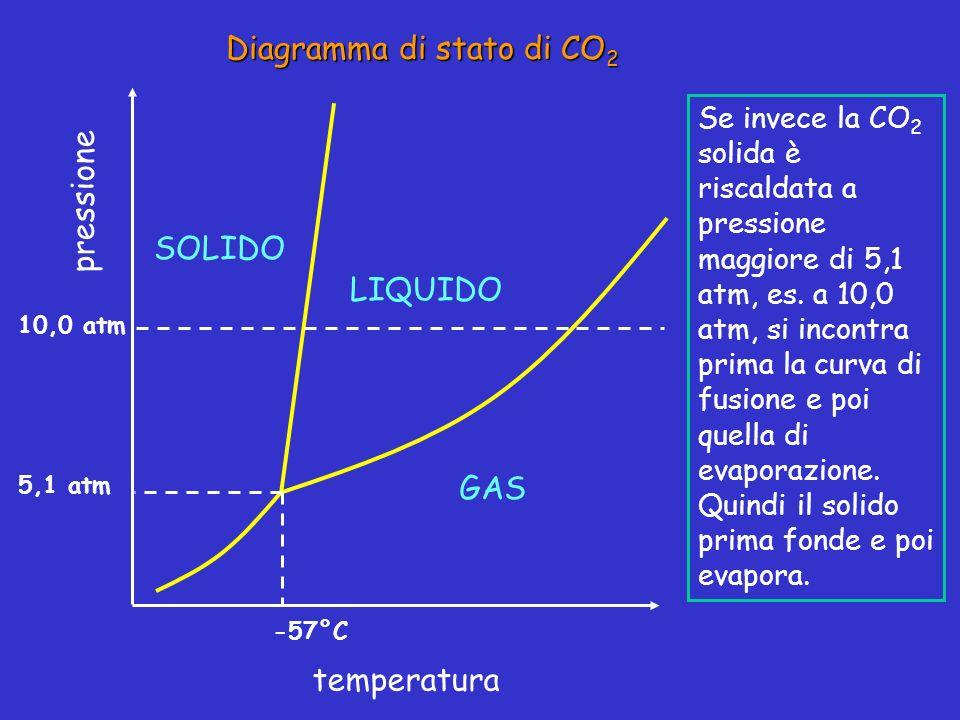 Diagramma di stato di CO 2 pressione temperatura LIQUIDO SOLIDO GAS -57°C 5,1 atm Se invece la CO 2 solida è riscaldata a pressione maggiore di 5,1 at