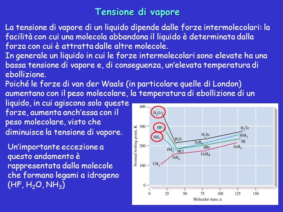 Tensione di vapore La tensione di vapore di un liquido dipende dalle forze intermolecolari: la facilità con cui una molecola abbandona il liquido è de