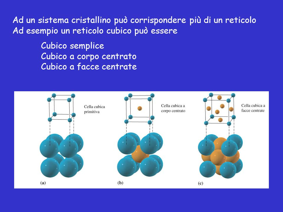 Ad un sistema cristallino può corrispondere più di un reticolo Ad esempio un reticolo cubico può essere Cubico semplice Cubico a corpo centrato Cubico