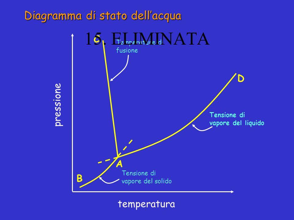 Diagramma di stato dellacqua pressione temperatura Temperature di fusione Tensione di vapore del solido Tensione di vapore del liquido D C A B 15. ELI