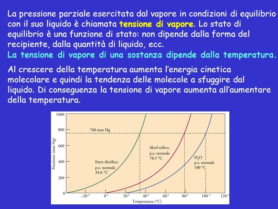 La pressione parziale esercitata dal vapore in condizioni di equilibrio con il suo liquido è chiamata tensione di vapore. Lo stato di equilibrio è una