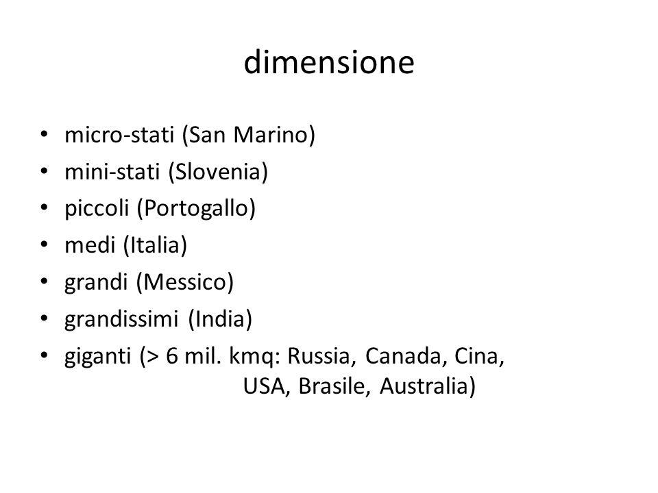 dimensione micro-stati (San Marino) mini-stati (Slovenia) piccoli (Portogallo) medi (Italia) grandi (Messico) grandissimi (India) giganti (> 6 mil. km
