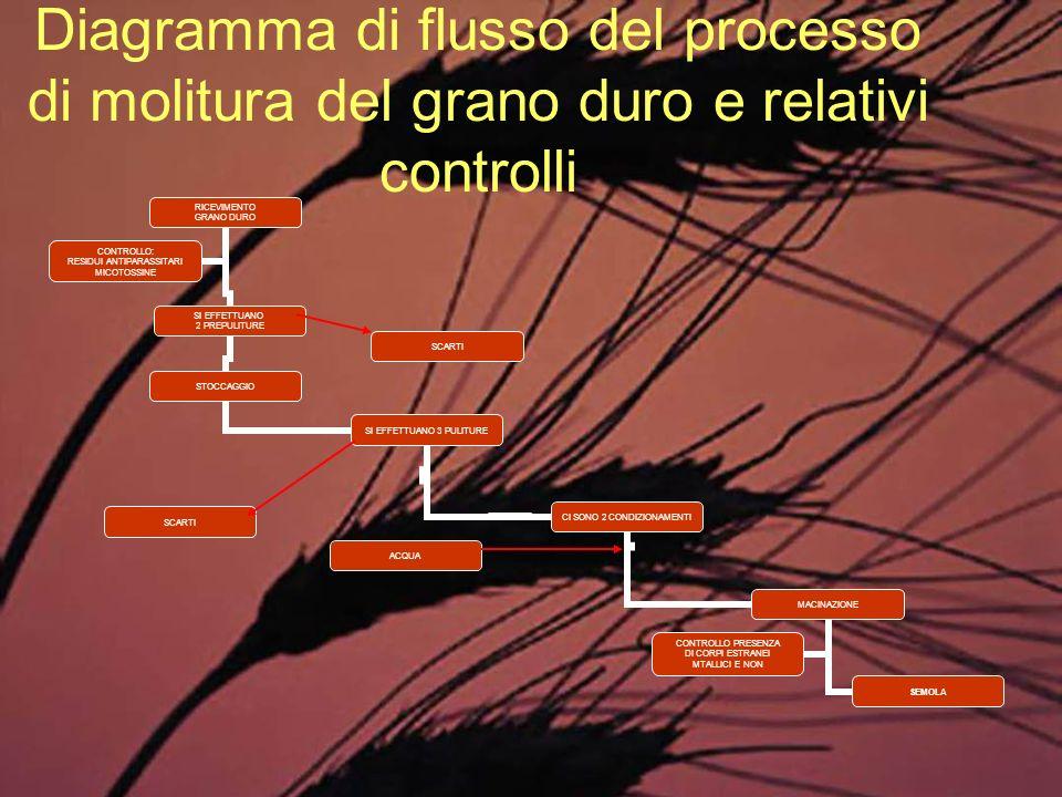 Diagramma di flusso del processo di molitura del grano duro e relativi controlli RICEVIMENTO GRANO DURO SI EFFETTUANO 2 PREPULITURE STOCCAGGIO SI EFFE
