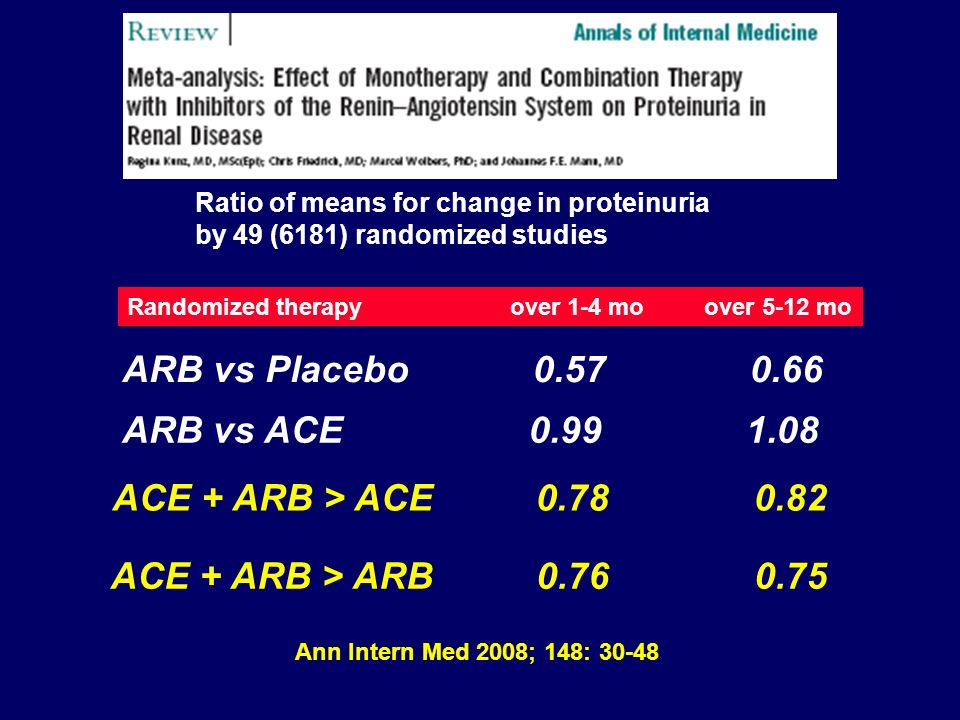 Ann Intern Med 2008; 148: 30-48 ARB vs Placebo 0.57 0.66 ACE + ARB > ACE 0.78 0.82 ACE + ARB > ARB 0.76 0.75 Ratio of means for change in proteinuria