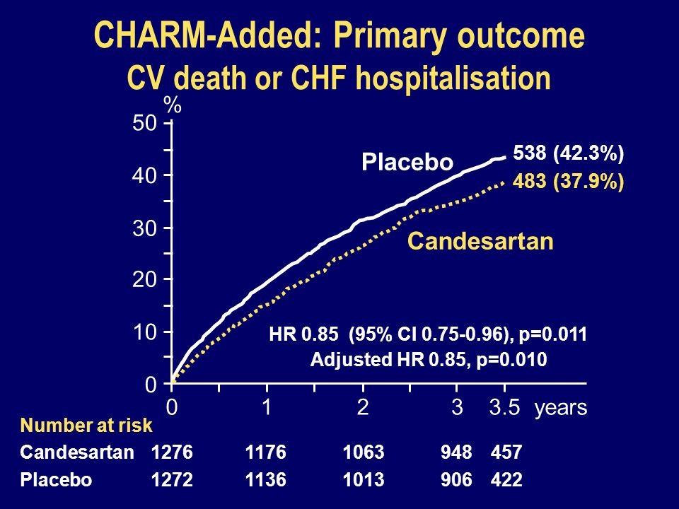 CHARM-Added: Primary outcome CV death or CHF hospitalisation 0123years 0 10 20 30 40 50 Placebo Candesartan Number at risk Candesartan1276117610639484