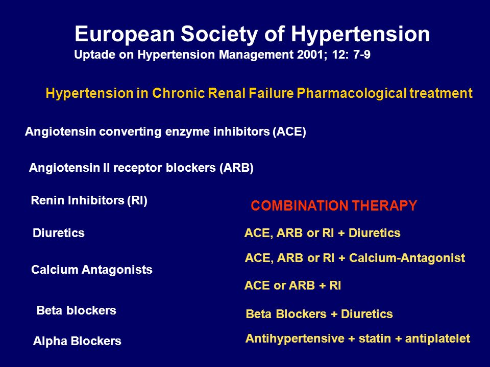 European Society of Hypertension Uptade on Hypertension Management 2001; 12: 7-9 Hypertension in Chronic Renal Failure Pharmacological treatment Angio