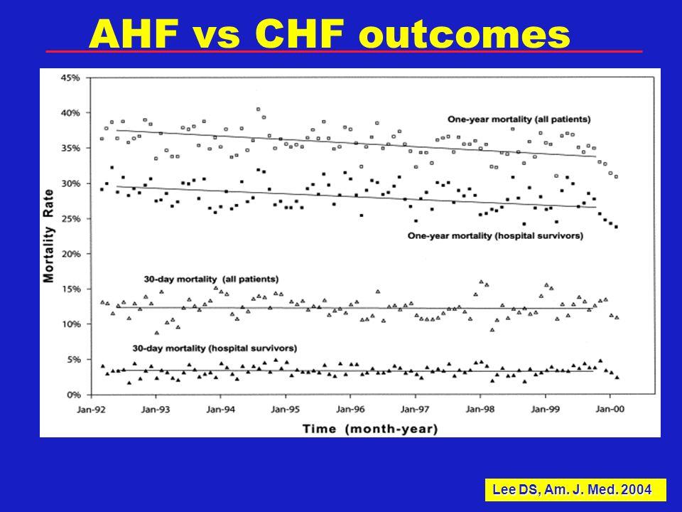 AHF vs CHF outcomes Lee DS, Am. J. Med. 2004
