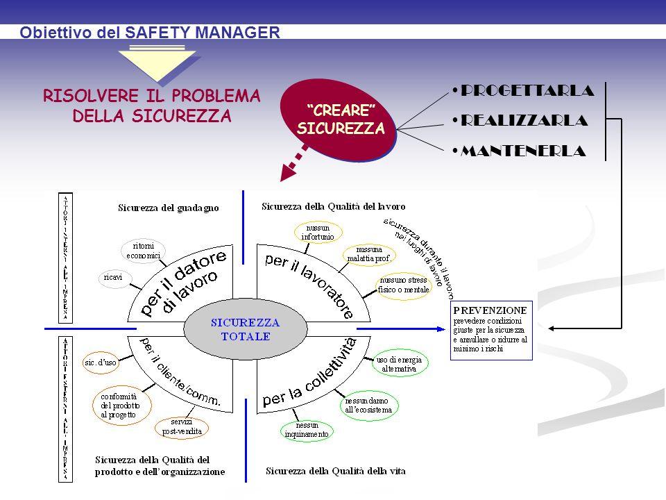 Obiettivo del SAFETY MANAGER RISOLVERE IL PROBLEMA DELLA SICUREZZA CREARE SICUREZZA PROGETTARLA REALIZZARLA MANTENERLA