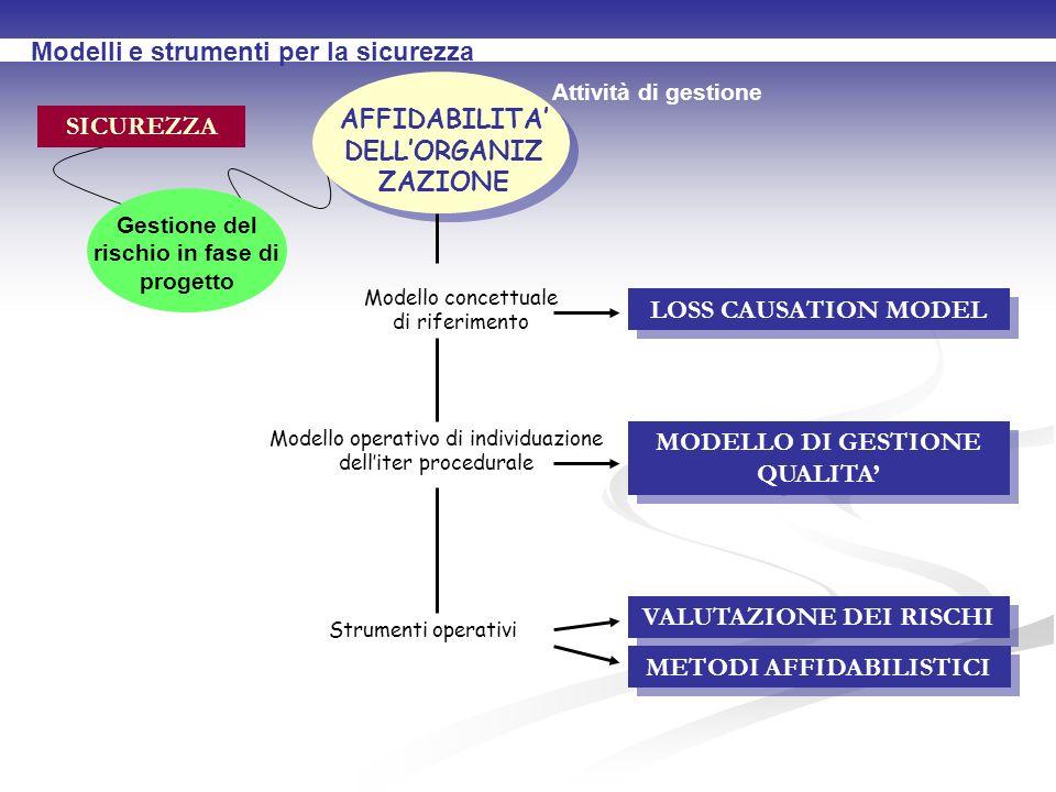 Modelli e strumenti per la sicurezza SICUREZZA AFFIDABILITA DELLORGANIZ ZAZIONE Gestione del rischio in fase di progetto Attività di gestione LOSS CAUSATION MODEL MODELLO DI GESTIONE QUALITA VALUTAZIONE DEI RISCHI Modello concettuale di riferimento Modello operativo di individuazione delliter procedurale Strumenti operativi METODI AFFIDABILISTICI