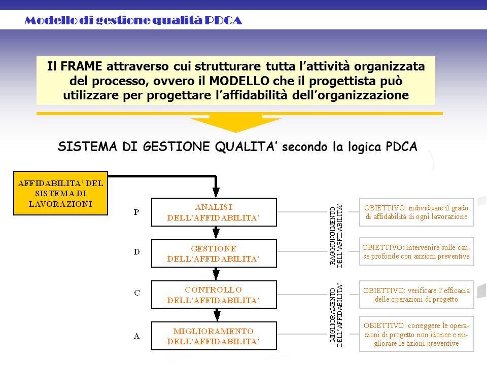 Modello di gestione qualità PDCA Il FRAME attraverso cui strutturare tutta lattività organizzata del processo, ovvero il MODELLO che il progettista può utilizzare per progettare laffidabilità dellorganizzazione SISTEMA DI GESTIONE QUALITA secondo la logica PDCA