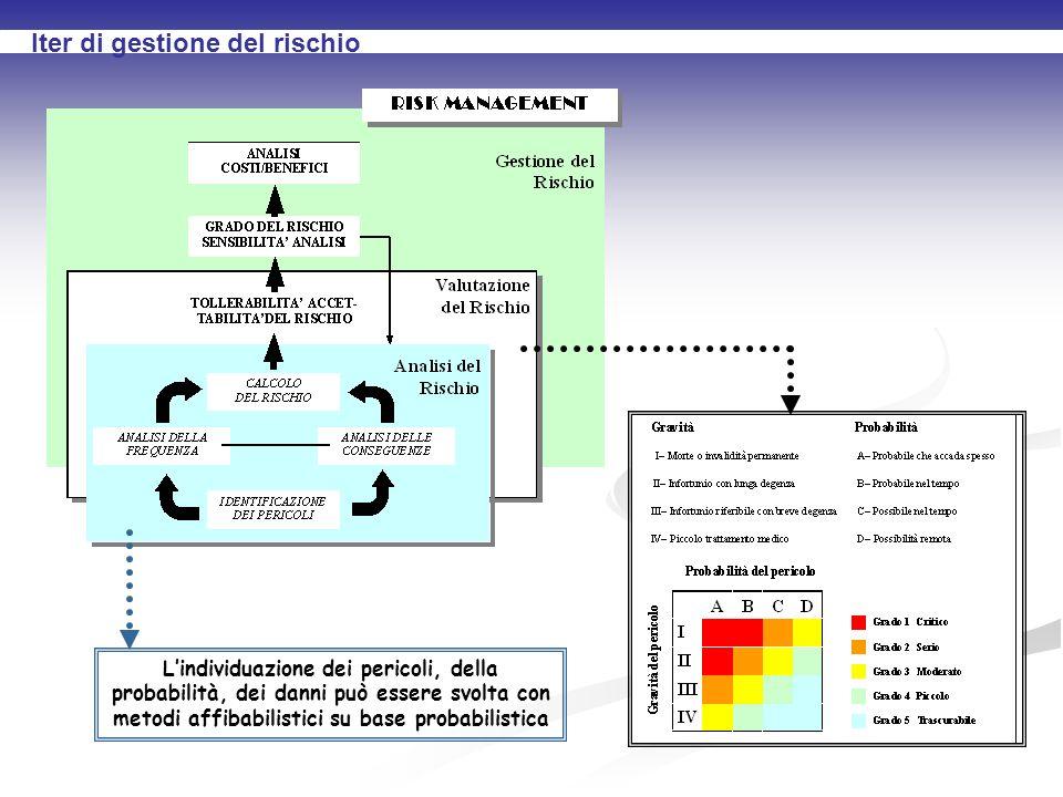 Iter di gestione del rischio Lindividuazione dei pericoli, della probabilità, dei danni può essere svolta con metodi affibabilistici su base probabilistica