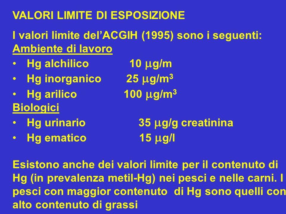 VALORI LIMITE DI ESPOSIZIONE I valori limite delACGIH (1995) sono i seguenti: Ambiente di lavoro Hg alchilico 10 g/m Hg inorganico 25 g/m 3 Hg arilico