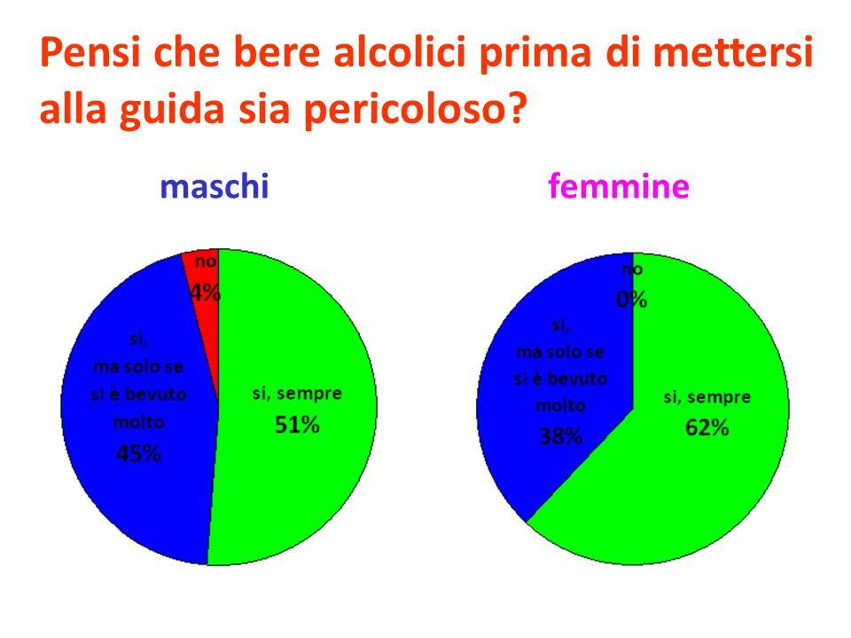 Pensi che bere alcolici prima di mettersi alla guida sia pericoloso? maschifemmine