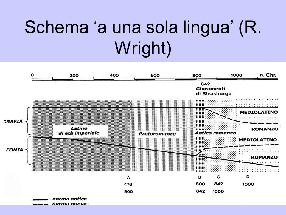 Schema a una sola lingua (R. Wright)