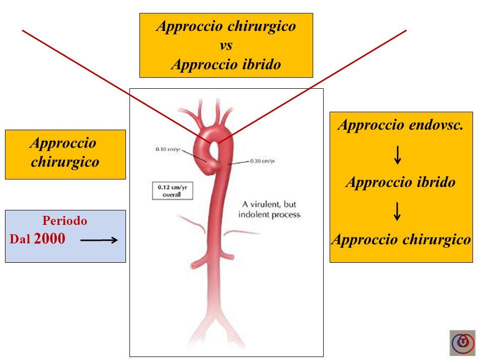 Approccio chirurgico Approccio endovsc.