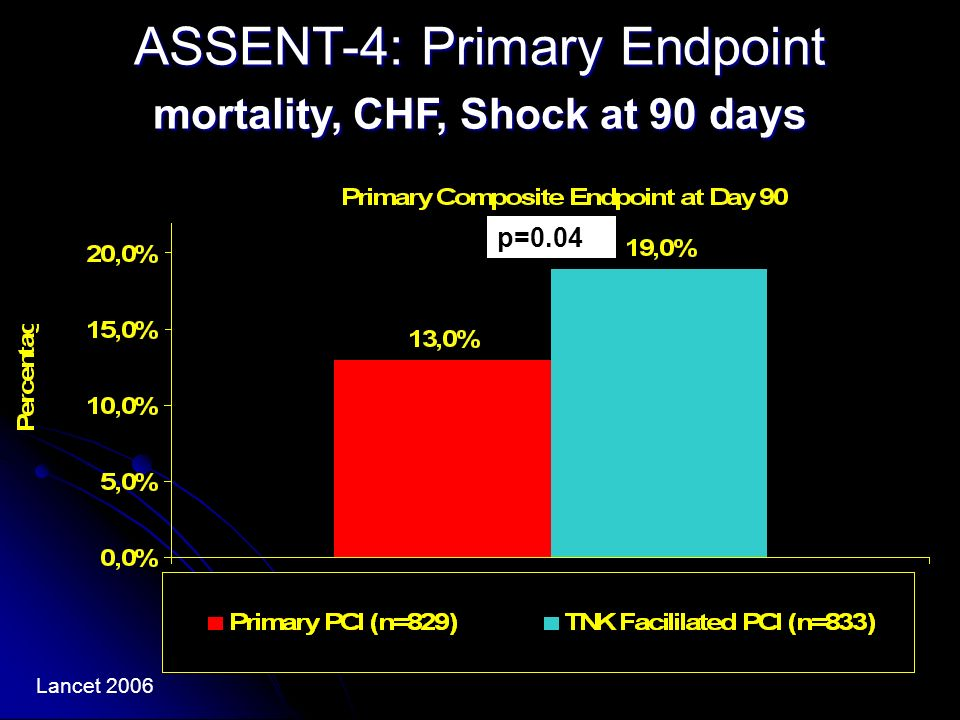ASSENT-4: Primary Endpoint mortality, CHF, Shock at 90 days p=0.04 Lancet 2006