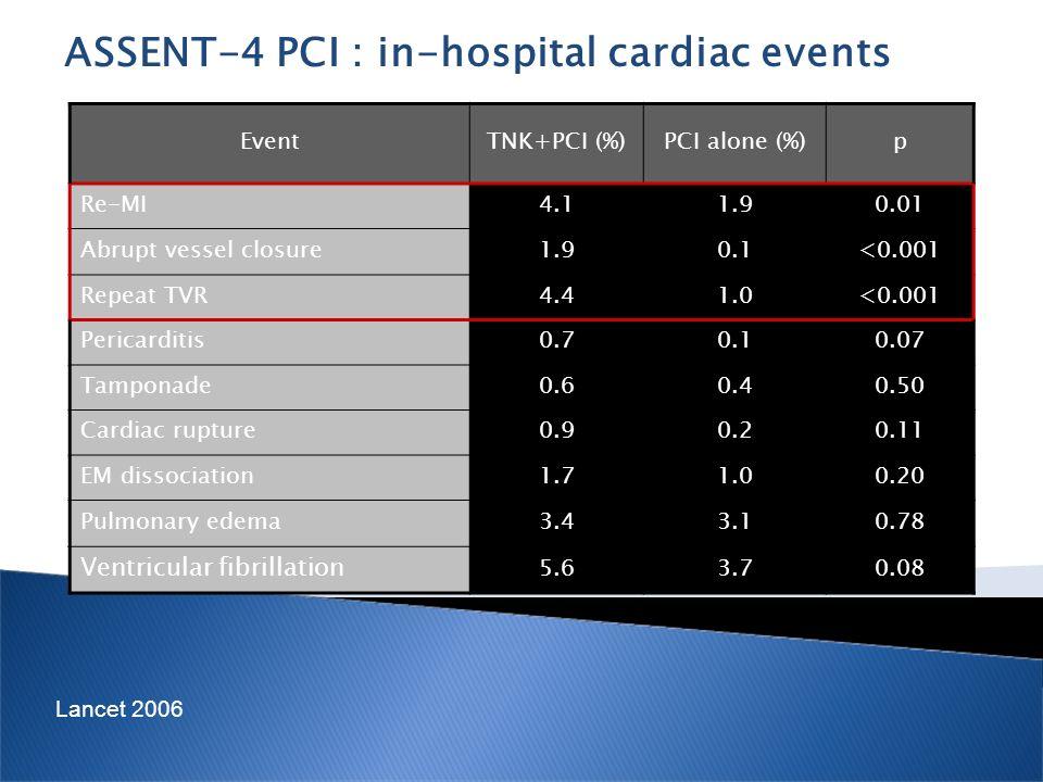ASSENT-4 PCI : in-hospital cardiac events EventTNK+PCI (%)PCI alone (%)p Re-MI4.11.90.01 Abrupt vessel closure1.90.1<0.001 Repeat TVR4.41.0<0.001 Peri