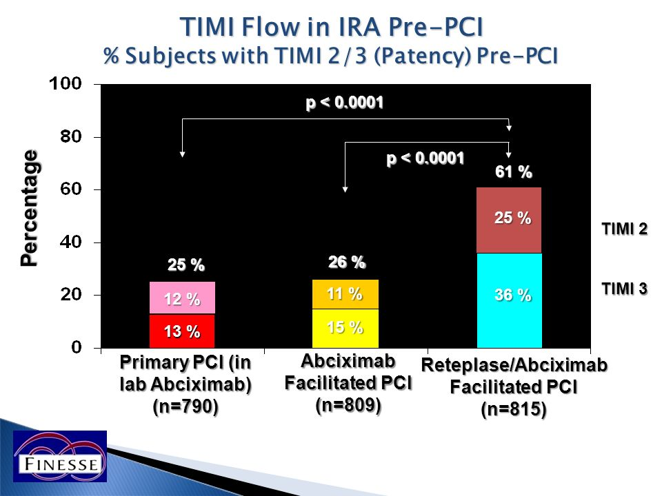 TIMI Flow in IRA Pre-PCI % Subjects with TIMI 2/3 (Patency) Pre-PCI 12 % 13 % 11 % 15 % 25 % 36 % 25 % 26 % 61 % Primary PCI (in lab Abciximab) (n=790