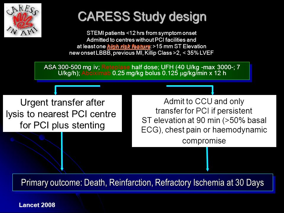 Primary outcome: Death, Reinfarction, Refractory Ischemia at 30 Days CARESS Study design STEMI patients <12 hrs from symptom onset Admitted to centres