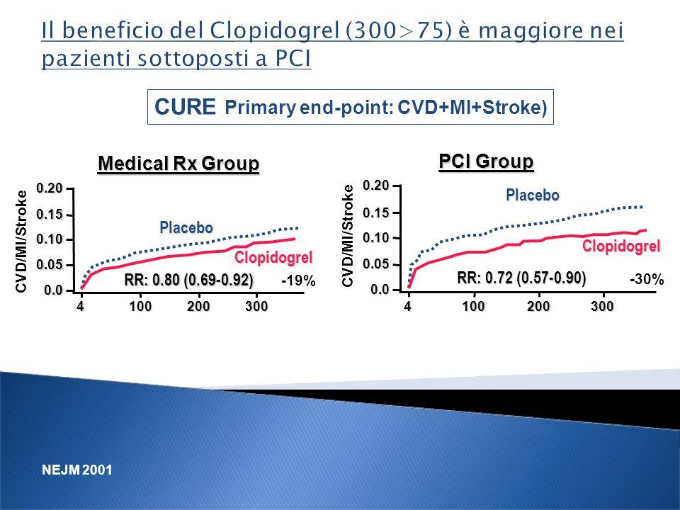 Medical Rx Group Placebo Clopidogrel RR: 0.80 (0.69-0.92) 0.20 4 0.15 0.10 0.05 0.0 100200300 CVD/MI/Stroke Clopidogrel 0.20 4 0.15 0.10 0.05 0.0 1002