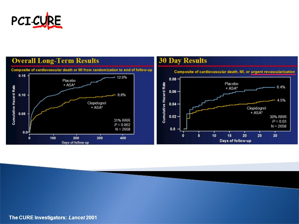 PCI - The CURE Investigators: Lancet 2001