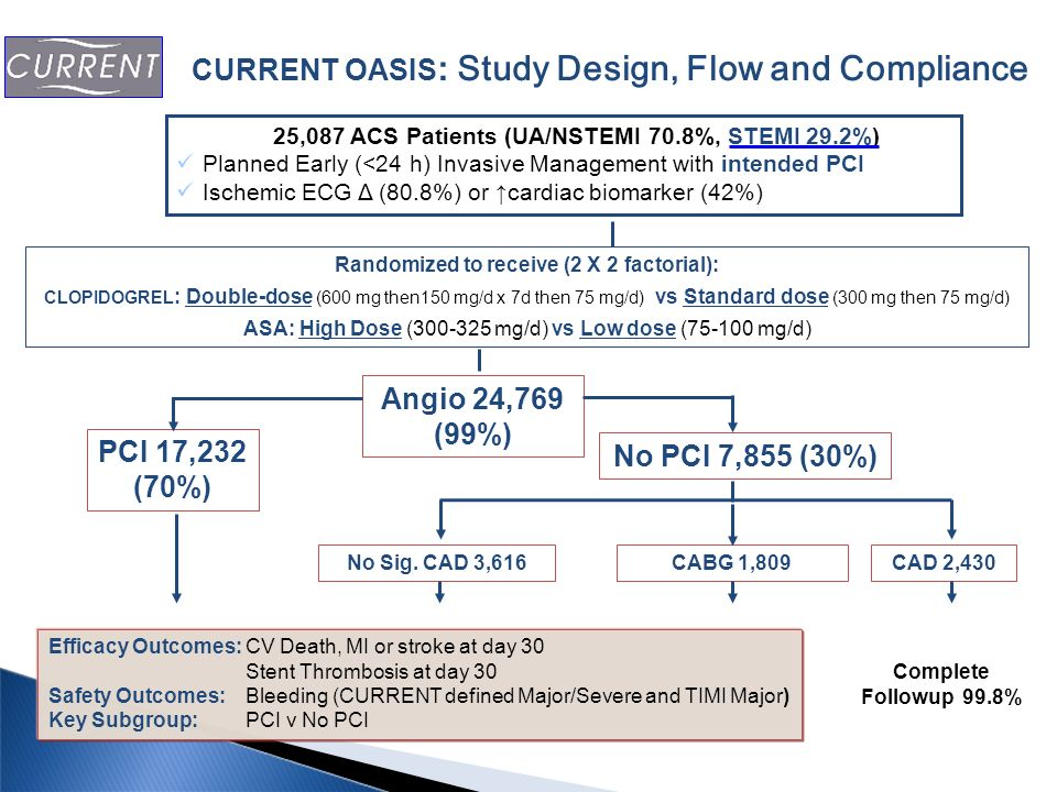 CURRENT OASIS : Study Design, Flow and Compliance 25,087 ACS Patients (UA/NSTEMI 70.8%, STEMI 29.2%) Planned Early (<24 h) Invasive Management with in